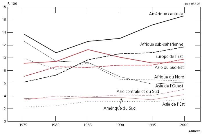 Tendances de long terme des migrations internationales