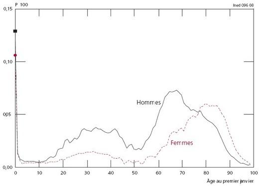 L 39 volution d mographique r cente en france l 39 esp rance de vie progresse toujours - Table esperance de vie viager ...
