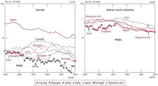 Figure 8 - plus faibles taux comparatifs de mortalité féminine par