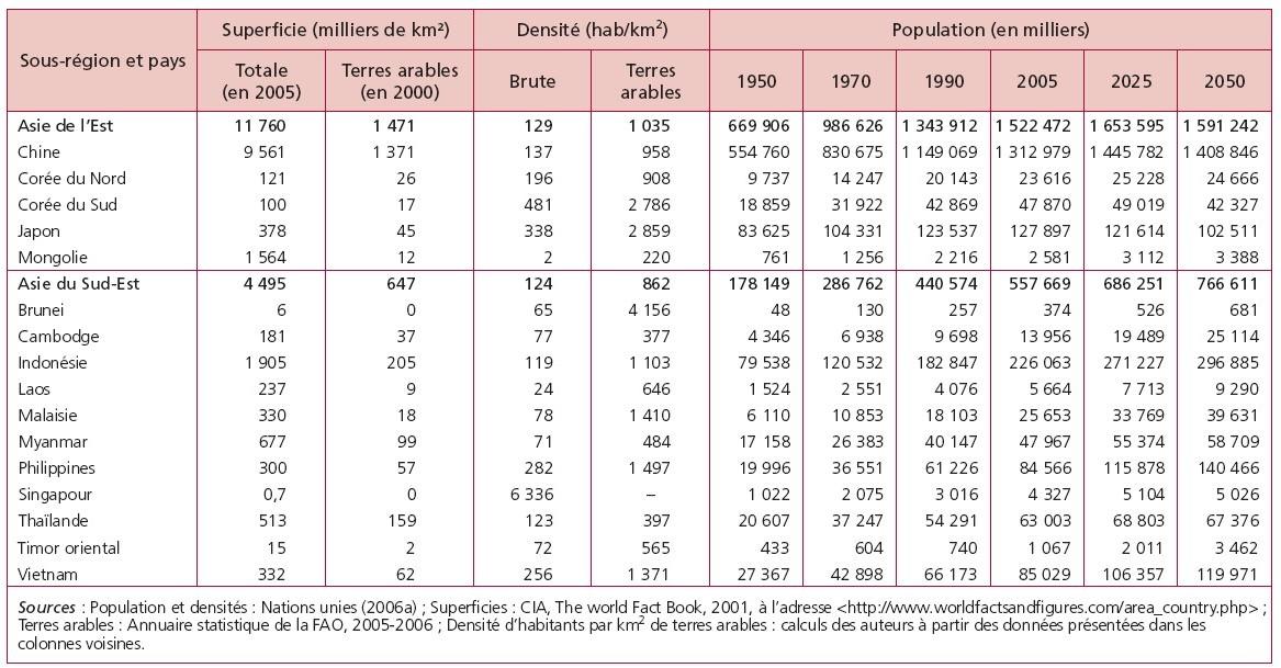 La Demographie De L Asie De L Est Et Du Sud Est Des Annees 1950 Aux