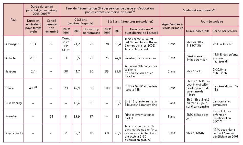 l 39 augmentation de l 39 activit des femmes en europe progr s de la conciliation ou polarisation. Black Bedroom Furniture Sets. Home Design Ideas