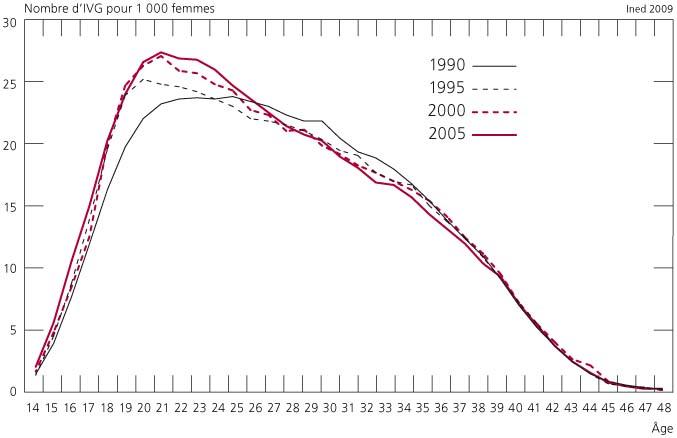 volution du recours l 39 interruption volontaire de grossesse en france entre 1990 et 2005. Black Bedroom Furniture Sets. Home Design Ideas