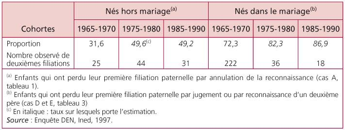 Filiation paternelle hors marriage advice
