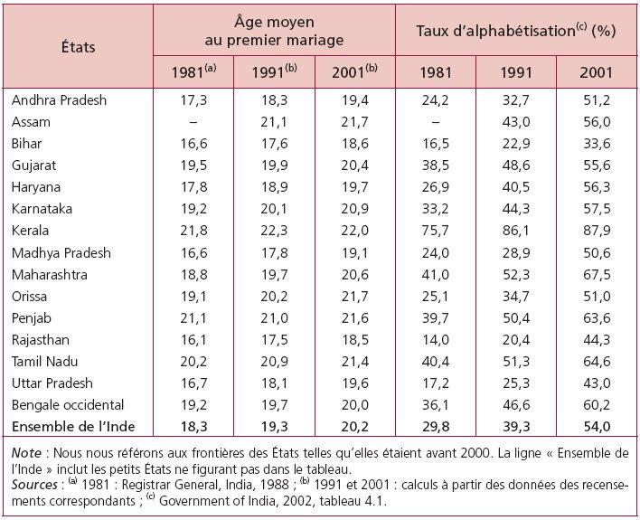 tats ge moyen au premier mariage taux dalphabtisation c 1981a 1991b 2001b 1981 1991 2001 andhra pradesh 173 183 194 242 327 512 assam - Mariage Forc En Inde