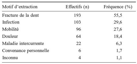 Fréquence du (des) motif(s) justifiant l extraction dentaire pour les  couronnes prothétiques dont la dépose est due à une extraction de la dent  étudiée (n ... 1359e74d4904
