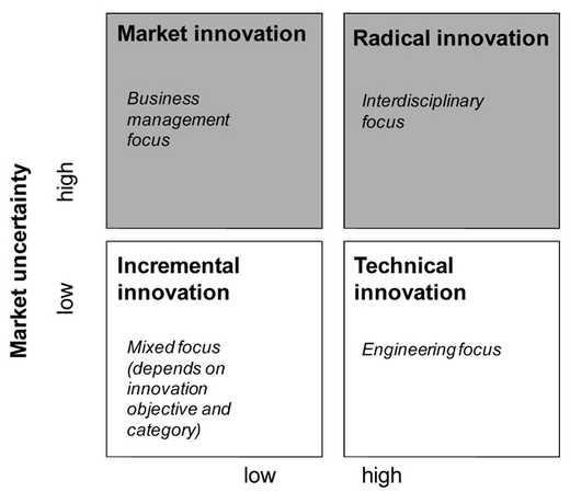 innovation type The three types of innovation under observation are basically concerned with economic development and growth there is a unifying feature, in that developing economies are at the source of two of the three: frugal innovation and reverse innovation moreover, the third, sustainable innovation, also has many implications.