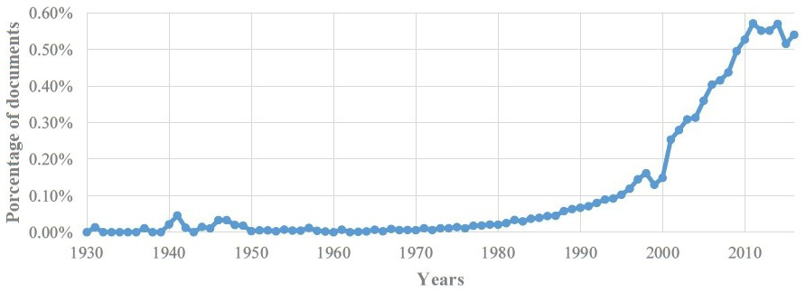 b93936ebe8 Percentage of scientific documents that contain the word design over the  total publications registered in Scopus by year