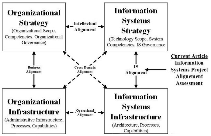 Assessing The Strategic Alignment Of Information Systems Projects A Design Science Approach Cairn Info