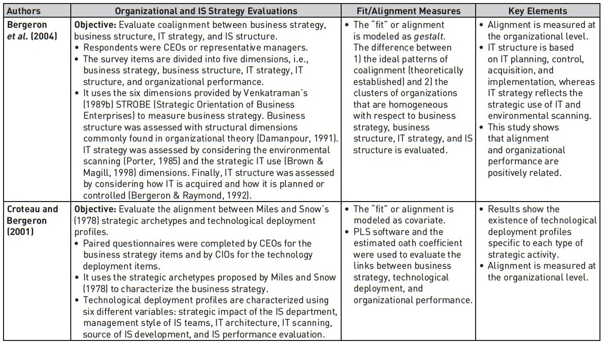 Assessing the Strategic Alignment of Information Systems Projects: A
