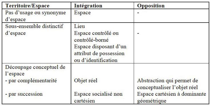 Territoires et performance organisationnelle  De la