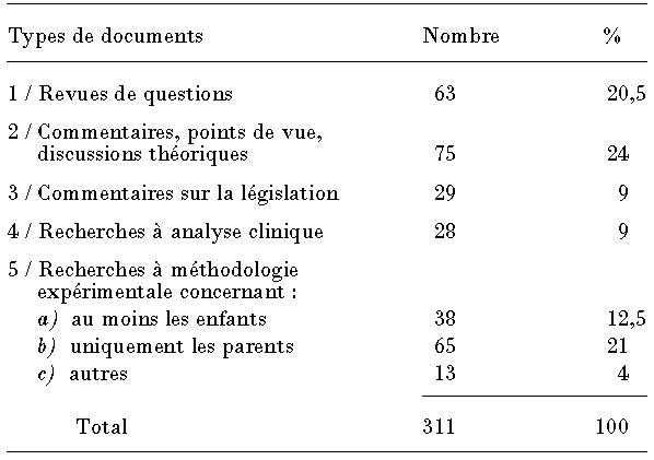 Questions de datation monoparentale