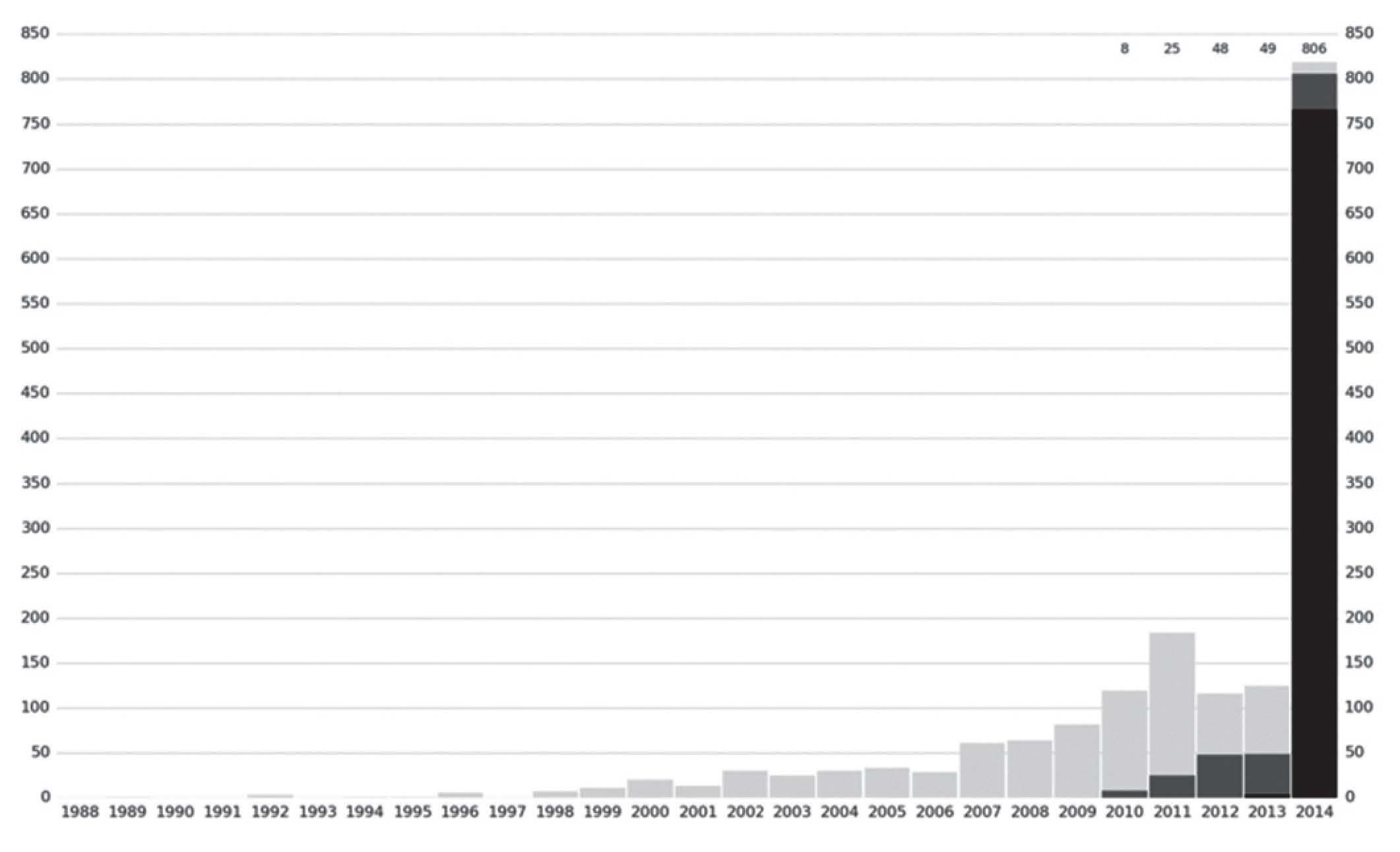 20414506e0a29 Nombre d exoplanètes découvertes au cours du temps