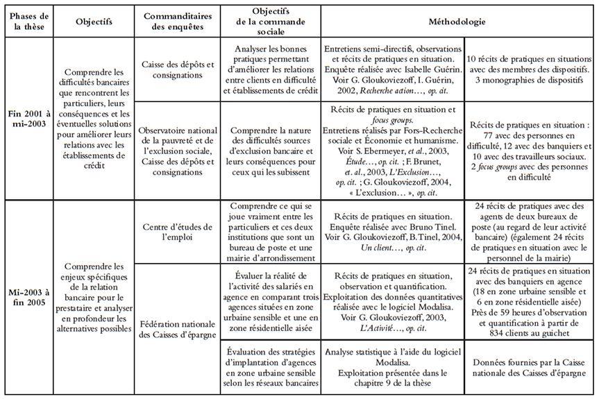 Annexe 1 m thodologie une approche socio conomique - Grille indiciaire cadre socio educatif ...