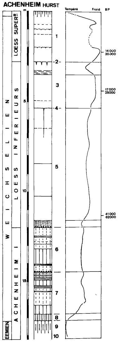 Les isotopes radioactifs sont utilisés dans les matériaux de datation du passé lointain