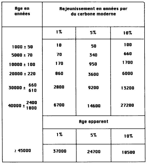 Calculateur approprié de plage d'âge de datation