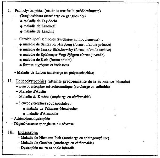 50. Manifestations psychiatriques et maladies héréditaires du ...