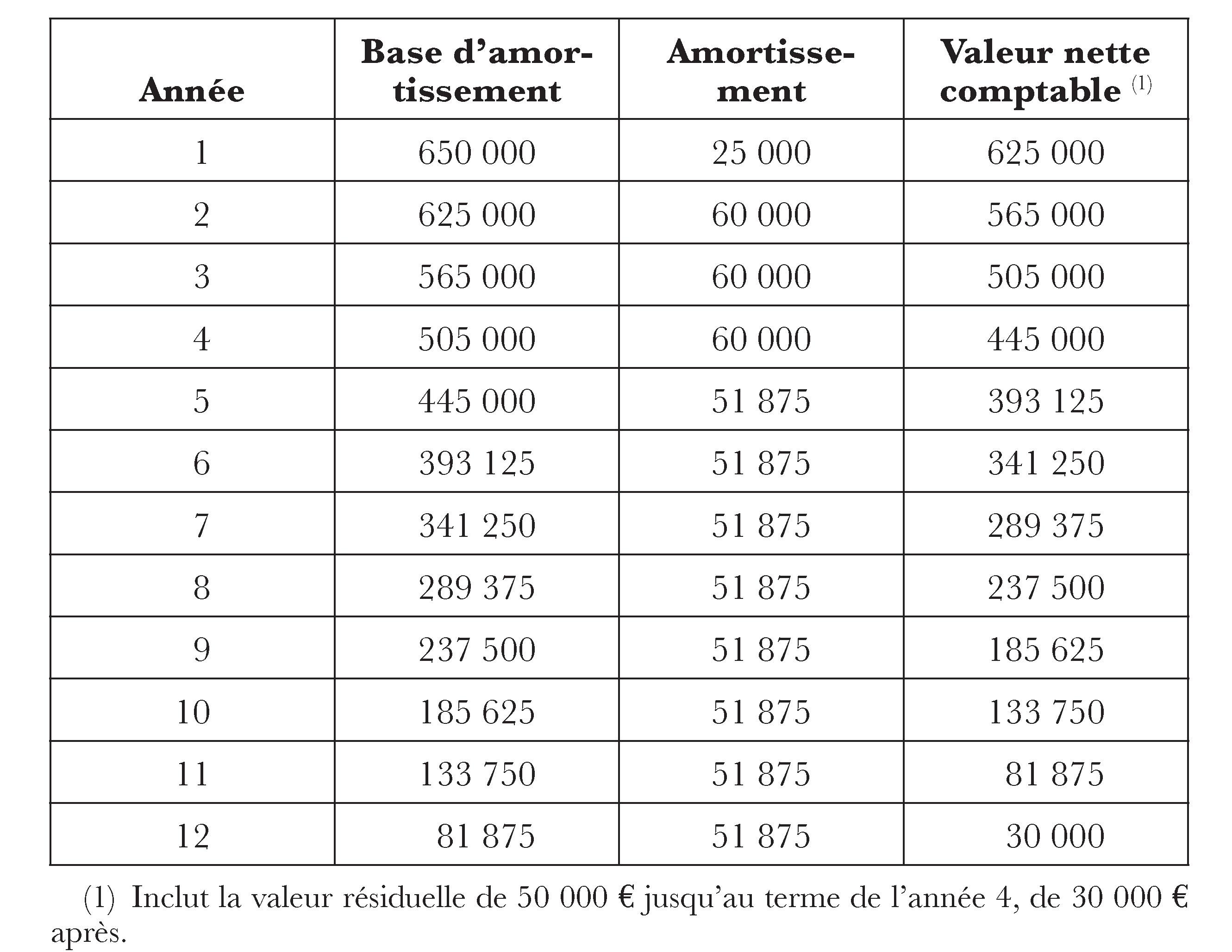 Info Amortissement Lineaire De La Carlingue Secretstoeating