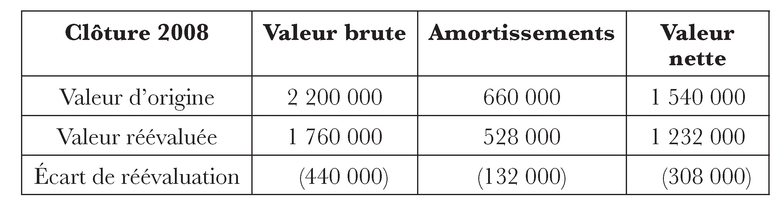 3 Lire Le Bilan Cairn Info