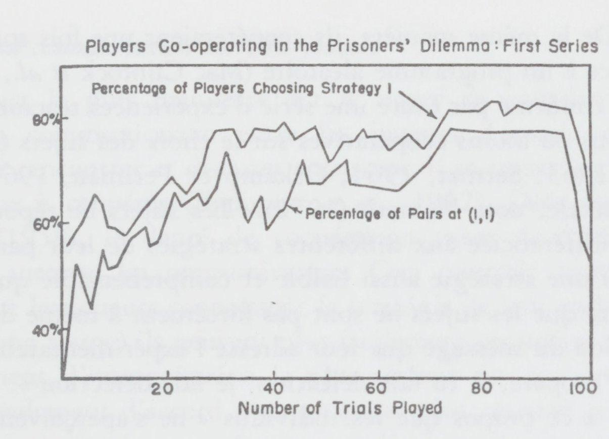 Rencontre en ligne dilemme prisonnier