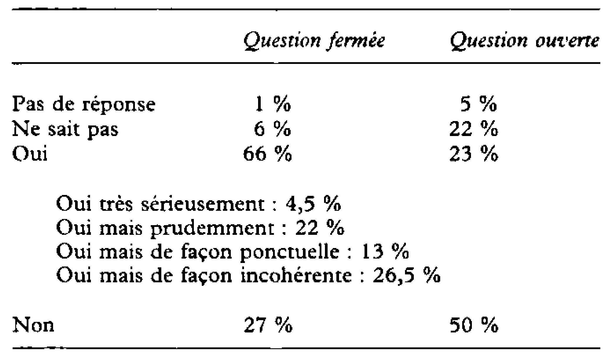 100 Questionnaire Qualitatif Exemple études De L