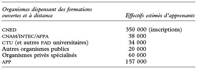 Chapitre Vi Les Foad En France Données Chiffrées Et