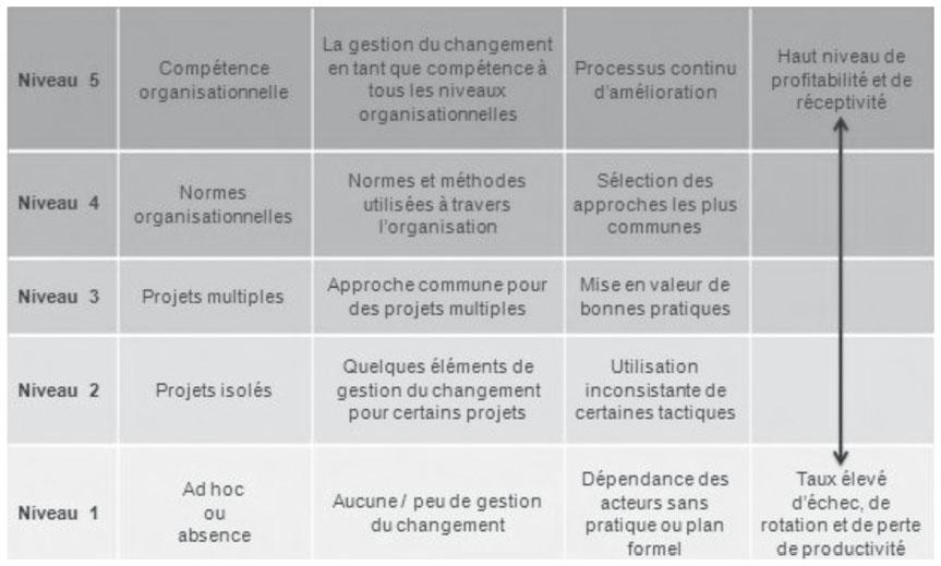 cr u00e9ation et adoption de pratiques pour la conduite du changement   une d u00e9marche  u00e9volutive au