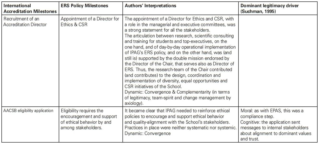 Exploring the convergence between international accreditation