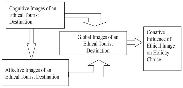 What are the factors influencing youth's perception of ethical