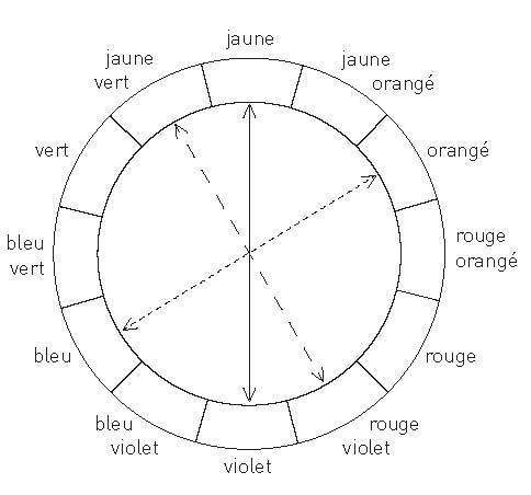 C est pourquoi, si l on compose un ensemble de couleurs avec des  complémentaires, l harmonie sera équilibrée et complète et l œil en sera  d autant plus ... 15246559bb0