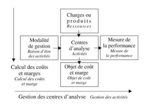 Les Methodes D Analyse Des Couts Complets Basees Sur Les Centres D