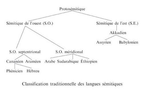 """Résultat de recherche d'images pour """"langue sémitique arabe"""""""