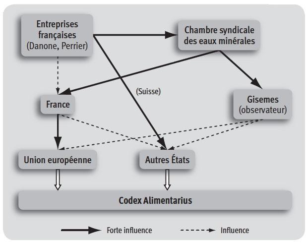 figure 21 les canaux dinfluence utiliss par lindustrie franaise dans la rvision de la norme codex pour les eaux minrales naturelles