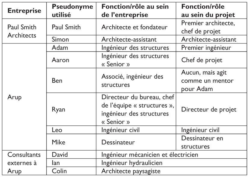 Verrouillage professionnel for Honoraire d un architecte