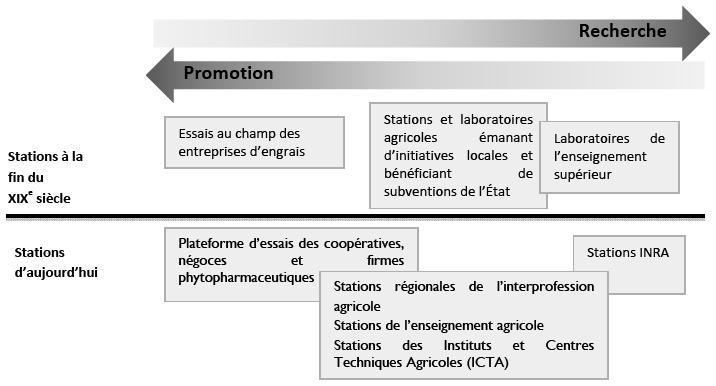 Les Stations Experimentales Comme Lieux De Production Des Savoirs Agronomiques Semi Confines Cairn Info