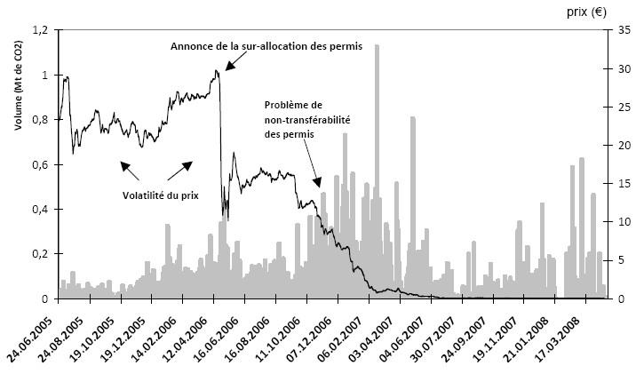 Le marché européen du carbone en quête de stabilité
