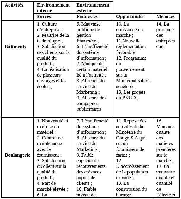 La Strategie De Diversification D Itoya Problemes Et Perspectives
