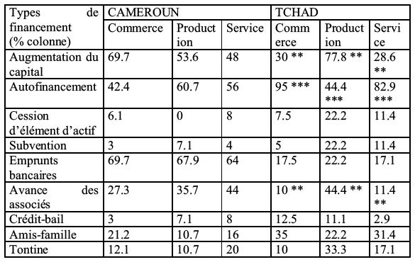 financement des pme pdf