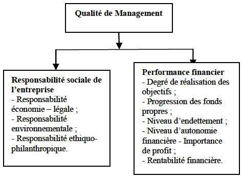 L Impact De La Responsabilite Sociale Rse Sur La