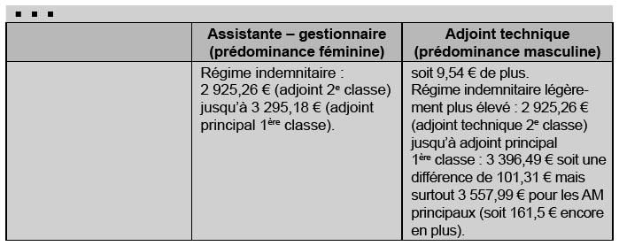 Un salaire gal pour un travail de valeur comparable entre - Adjoint administratif 1ere classe grille indiciaire ...