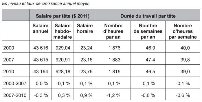 Tats unis l 39 emploi contre les salaires depuis les for Salaire horaire jardinier