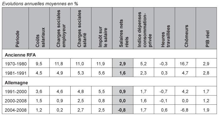 Allemagne une d cennie de mod ration salariale quelle - Grille salaire educateur jeune enfance ...