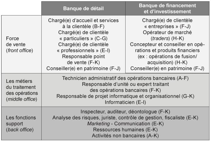 Le secteur bancaire des recrutements sous l 39 autorit des ressources humaines - Gestionnaire back office banque ...