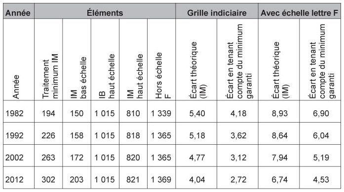 Volution des modes de r mun rations dans la fonction - Grille de remuneration fonction publique ...