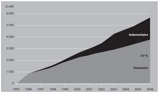 9c7d0e5cbf6 Cumul des nouvelles mesures statutaires et indemnitaires en lois de  finances initiales (1995-2006)