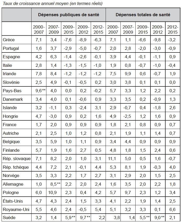 Dépenses publiques   de santé et dépenses totales de santé par habitant  (2000-2015)    bd0f83759795