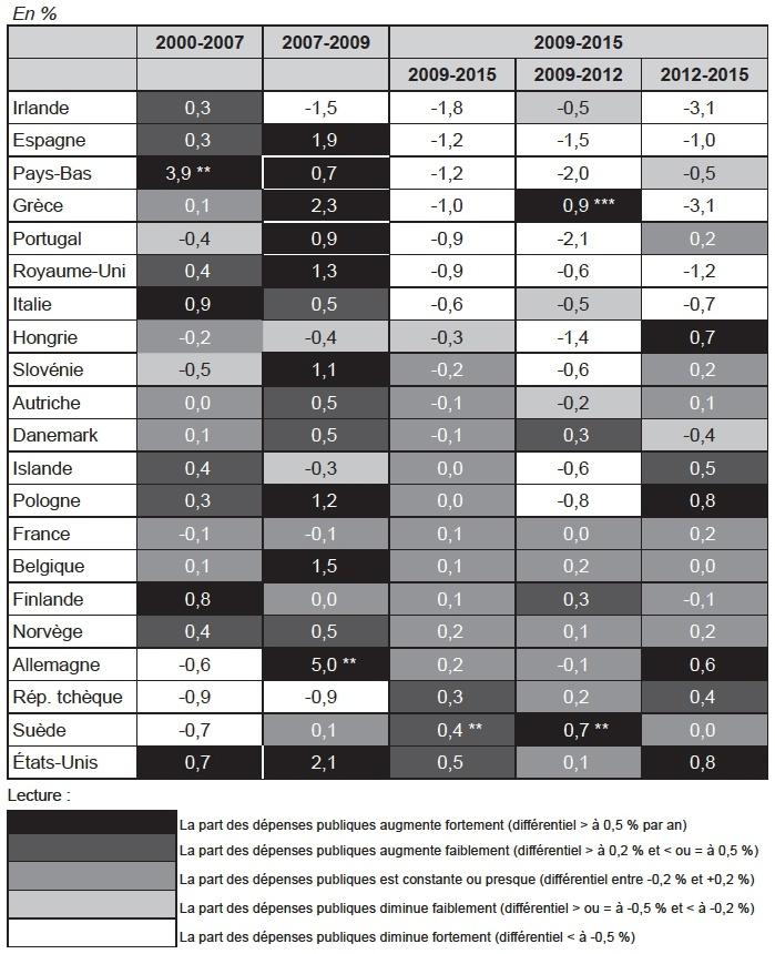 Hausses et baisses de la composante publique des dépenses de santé    (2000-2015)   ,    afd6ba0f638f