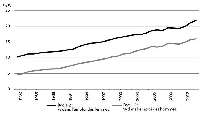 2c182ad53a2 Part de titulaires d un diplôme de niveau Bac +2 parmi les personnes en  emploi selon le sexe (1982-2014)