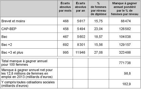 203b5c58fb5 Les inégalités professionnelles entre les femmes et les hommes selon ...