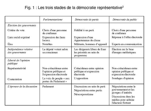 Citaten Democratie Id : Comment achever la démocratie représentative cairn