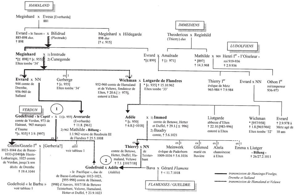 GEN x datant d'un millénaire Comment le travail de balayage de datation